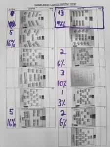 סידור-שולחנות-הצבעה-תוצאות